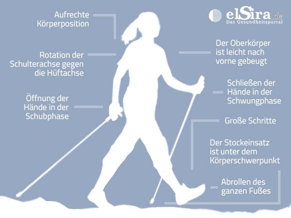 190516-Blog-Bild-Nordic-Walking